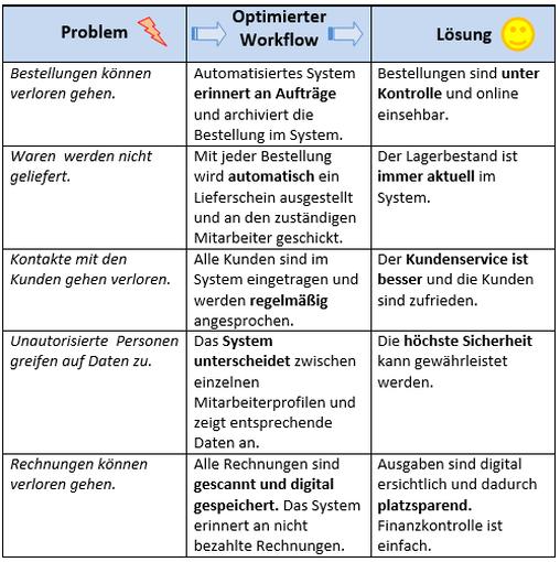 was ist workflow 2